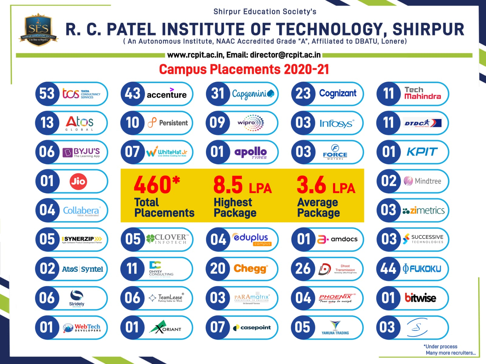 Campus Placement 2020-21